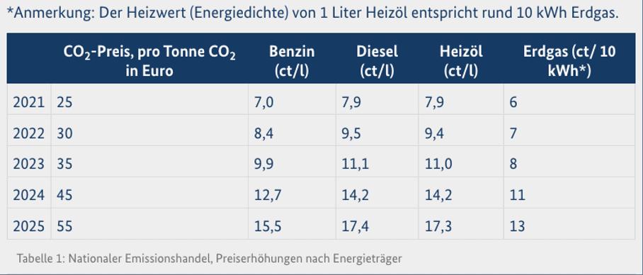 Tabelle über den nationalen Emissionshandel und zeigt die Preiserhöhung nach Energieträger.